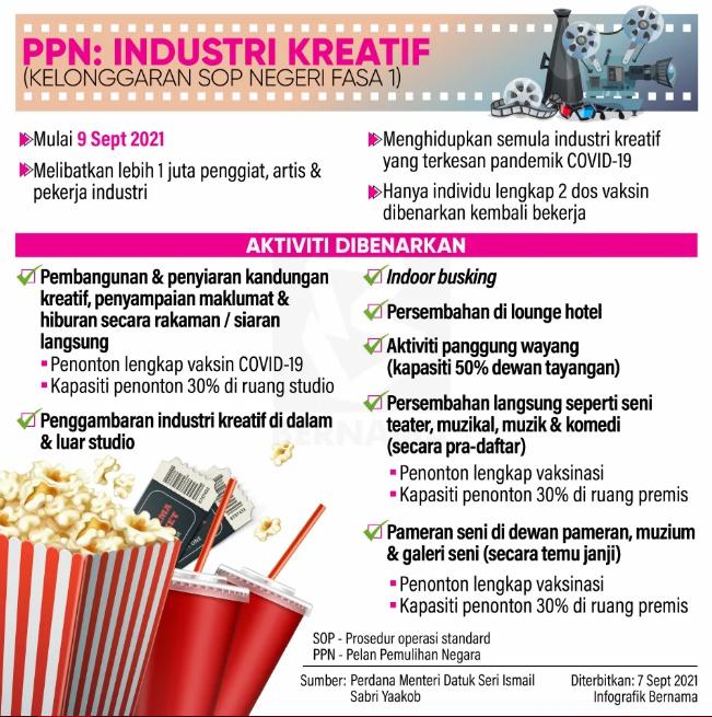 Kelonggaran SOP,PPN,Industri Kreatif
