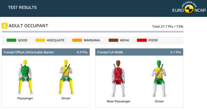 Keputusan Euro Ncap,ford mustang,penumpang