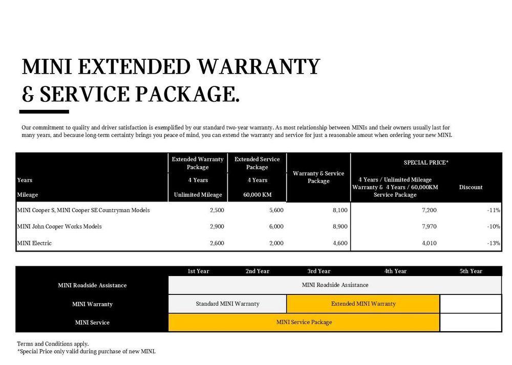 Pakej servis dan lanjutan tempoh jaminan kenderaan keluaran MINI Malaysia.