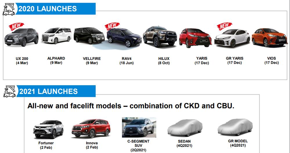 2021 Toyota/UMW Holdings Announcement