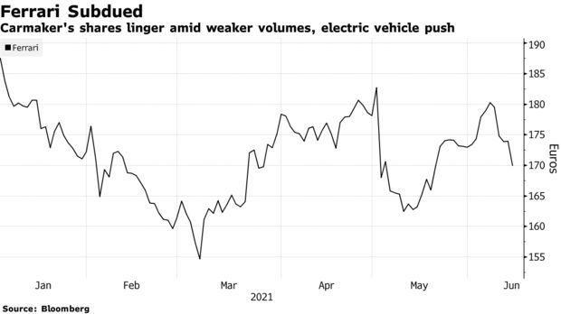 Bloomberg Ferrari Stocks