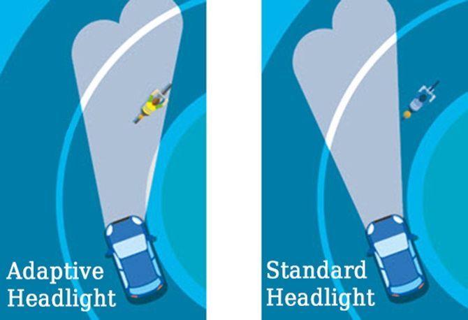The History Of Adaptive Headlights Diagram 1