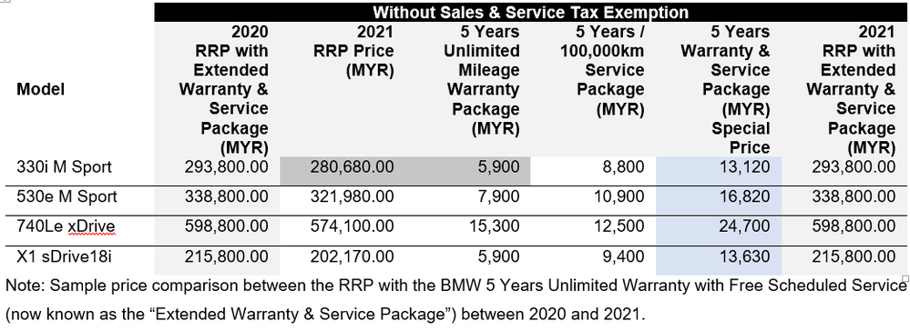 2021 BMW 2yr warranty package and pricelist