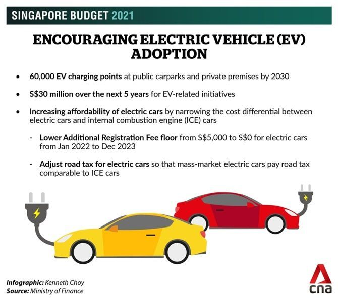 Singapore Is Actually Encouraging Electric Car Ownership Singapore Budget EV 2021