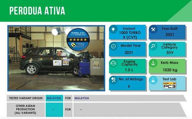 Perodua Ativa Receives Full 5 Star ASEAN NCAP Rating MIROS Ratings