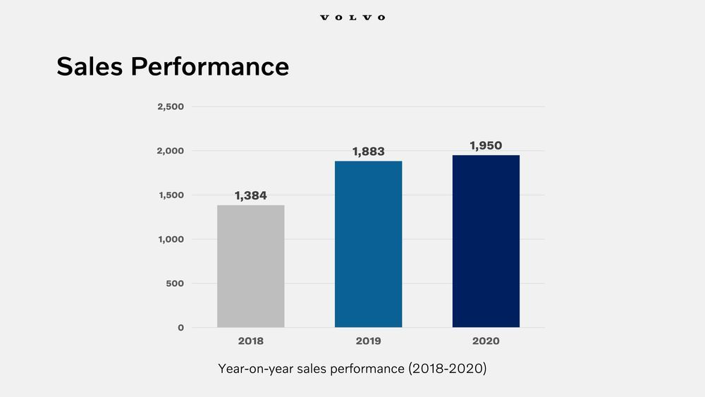 Volvo Sales Malaysia 2020