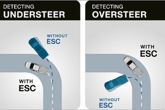 Do Car Mods Mess With Your Cars Safety Systems understeer oversteer diagram