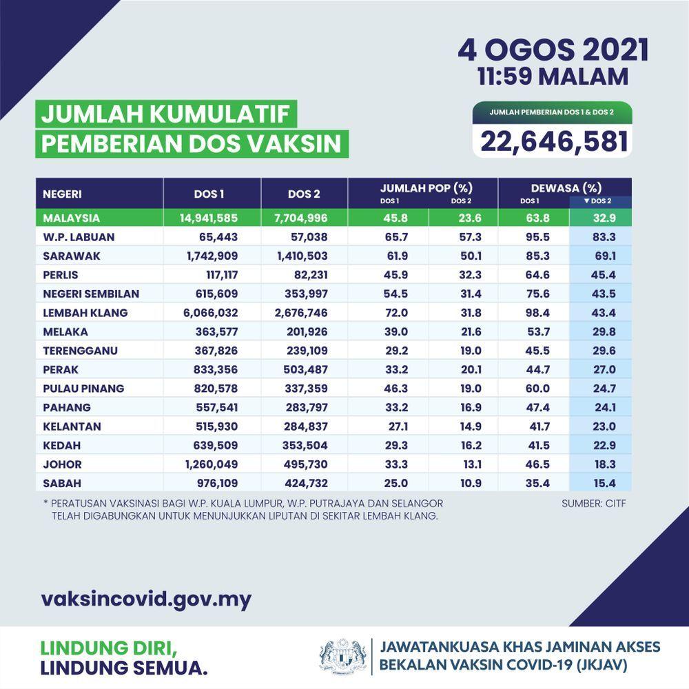 jumlah kumulatif pemberian dos vaksin,malaysia,2021