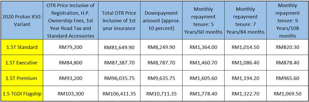 2020 Proton X50 Loan Repayment