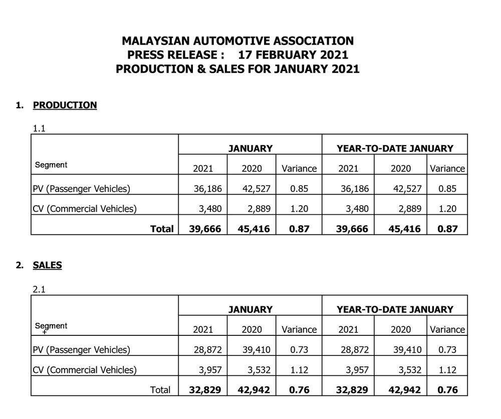 Jumlah jualan kenderaan pada bulan Januari 2021
