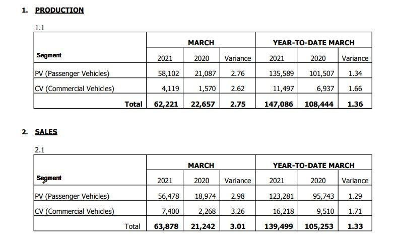 MAA March 2021 automotive sales figures