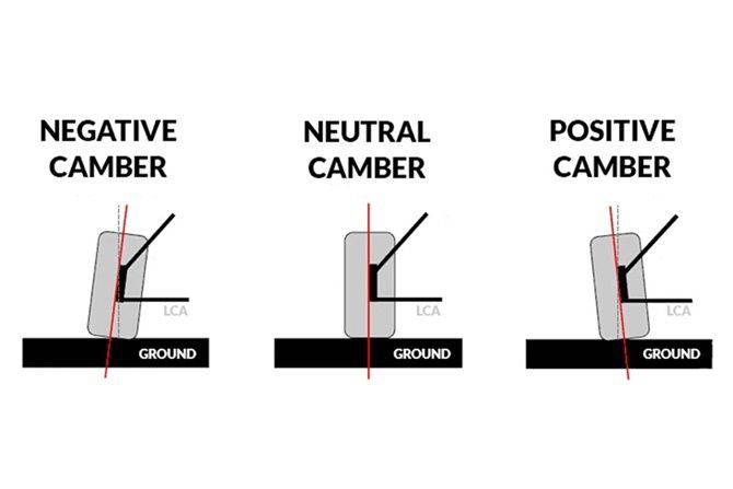 What Is Camber And Can You Have Too Much Of It Diagram 2