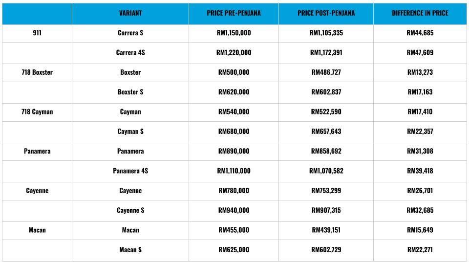 Porsche pricelist