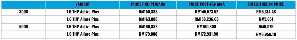 Peugeot pricelist