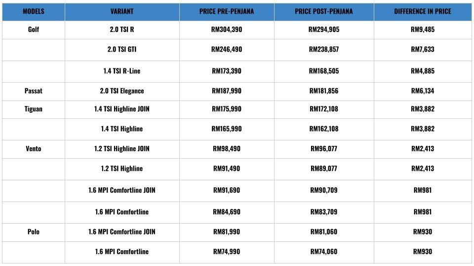 VW pricelist