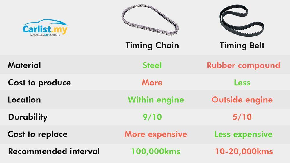 timing belt vs timing chain comparison