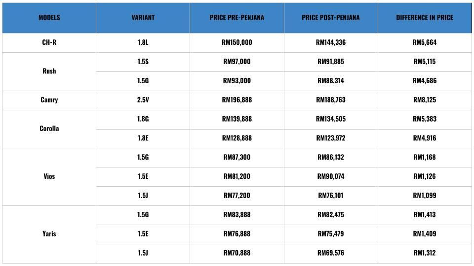 Toyota pricelist