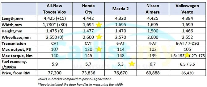 Toyota Vios 2019 How Much Has It Improved Vs Honda City Buying Guides Carlist My