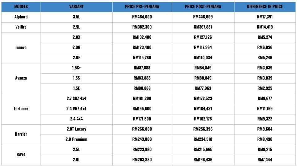 Toyota pricelist 2