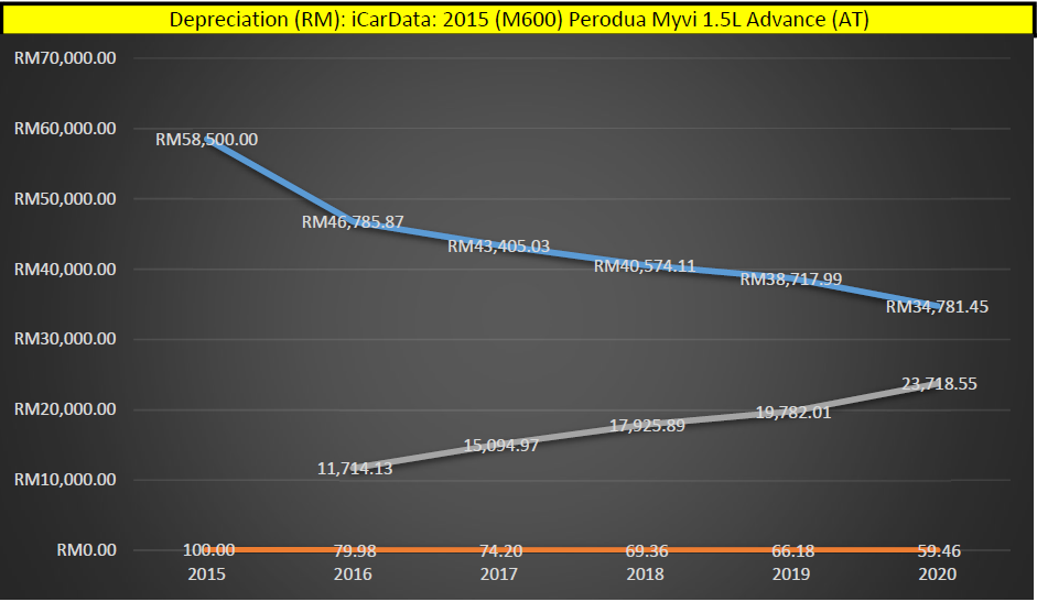 Perodua Myvi Lagi Best Depreciation Graph