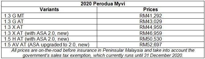 new 2020 perodua myvi price