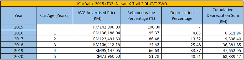 iCarData T32 Nissan X-Trail Depreciation Chart