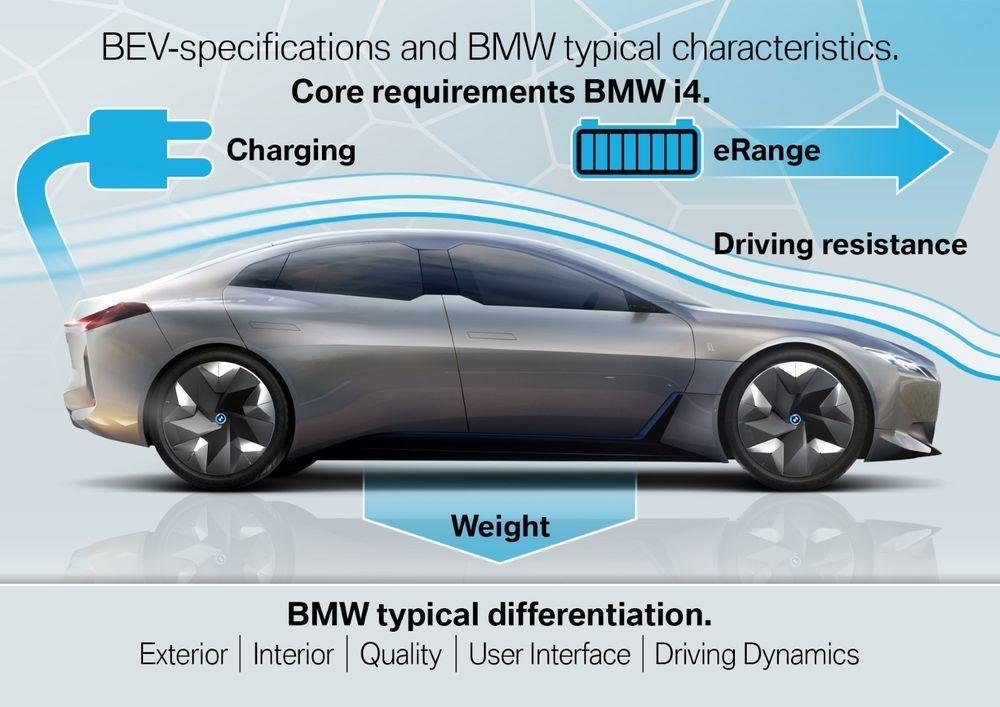 BMW i4 Characteristics