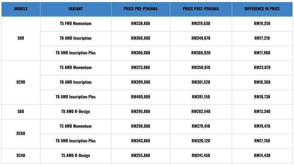 Volvo pricelist