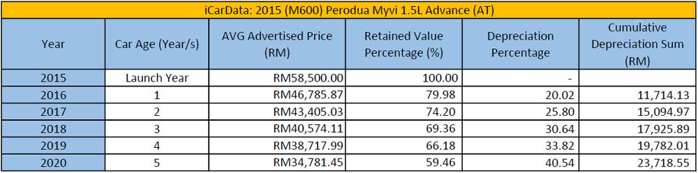 Perodua Myvi Lagi Best Depreciation Table
