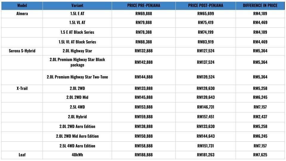 Nissan pricelist