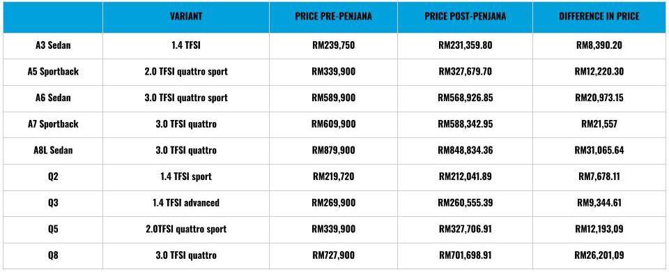 Audi pricelist