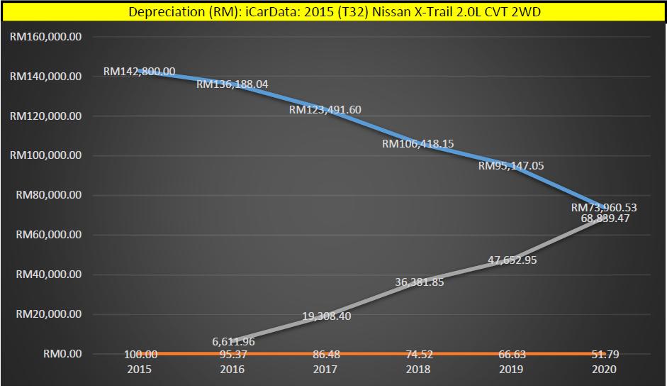 iCarData T32 Nissan X-Trail Depreciation Graph