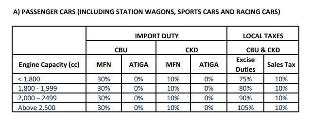 Malaysian car tax and duties