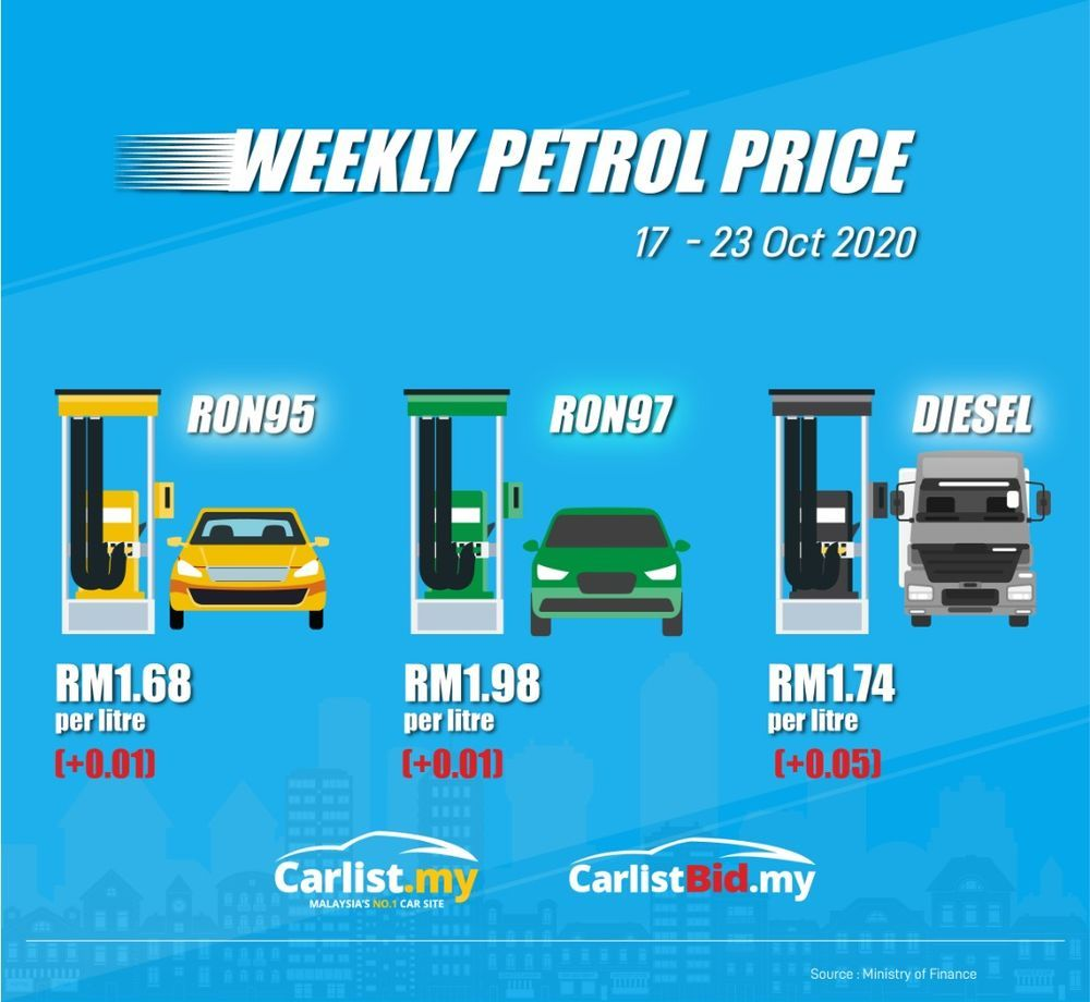 Petrol price update October