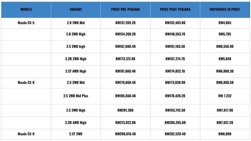Mazda pricelist