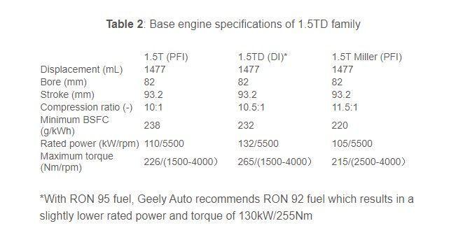 1.5 TD info table