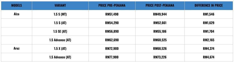 Perodua pricelist 2
