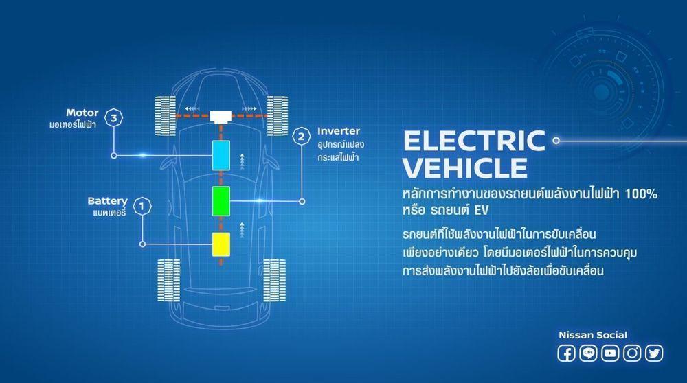 รถยนต์พลังงานไฟฟ้า 100% EV