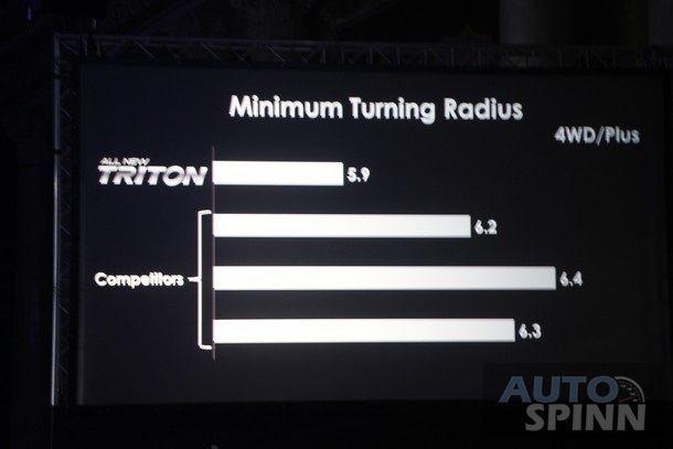 2015-Mitsubishi-Triton-World-Debut15