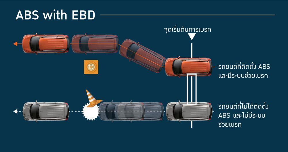 ระบบเบรก ABS ระบบ EBD ช่วยกระจายแรงเบรก