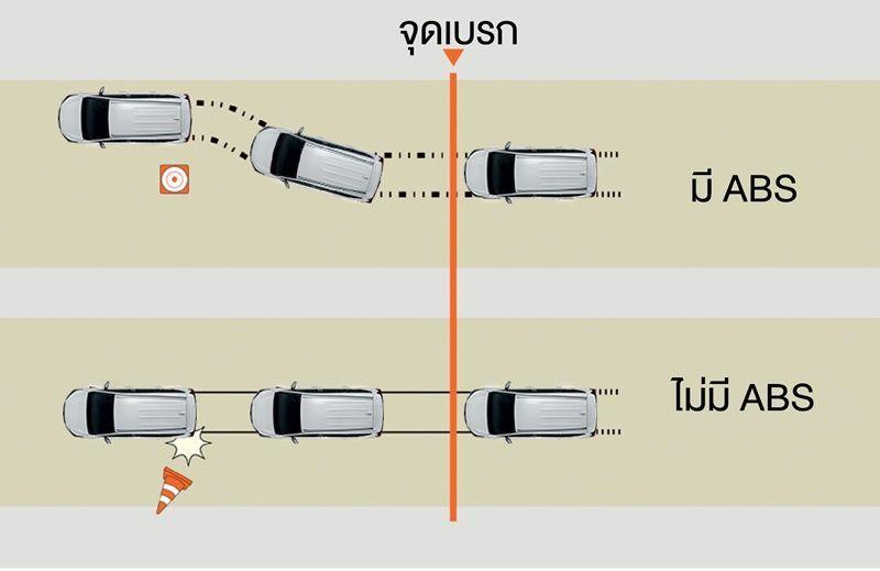 สมรรถนะการขับขี่