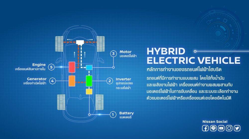 hybrid ev