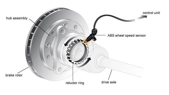 ABS คืออะไร