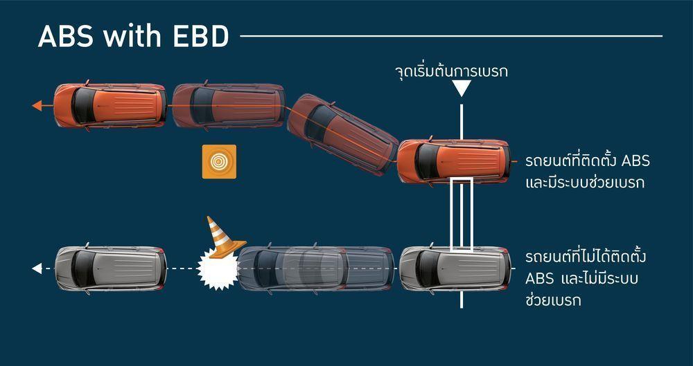 ระบบเบรก ABS ระบบ EBD