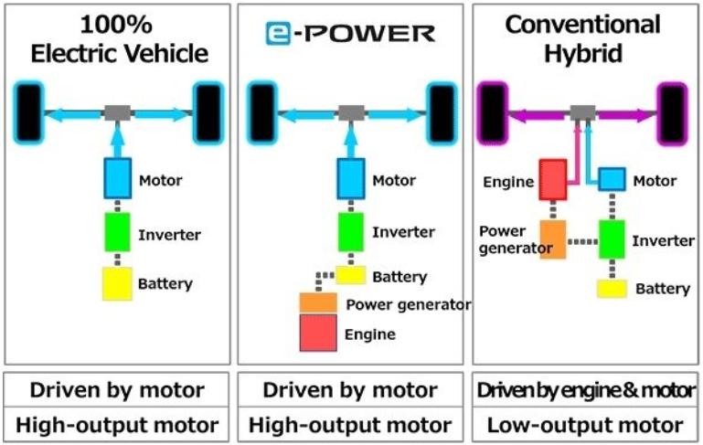 ระบบขับเคลื่อนคือมอเตอร์ไฟฟ้า