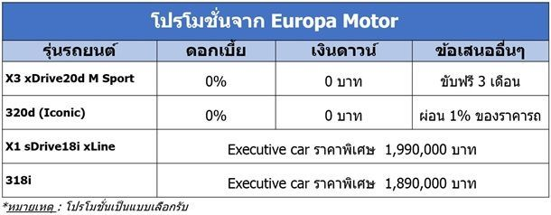 BMW Europa New Photo as