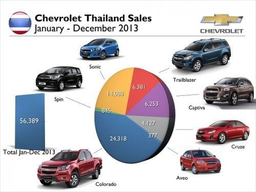 Chevrolet-Sales-2013-Total