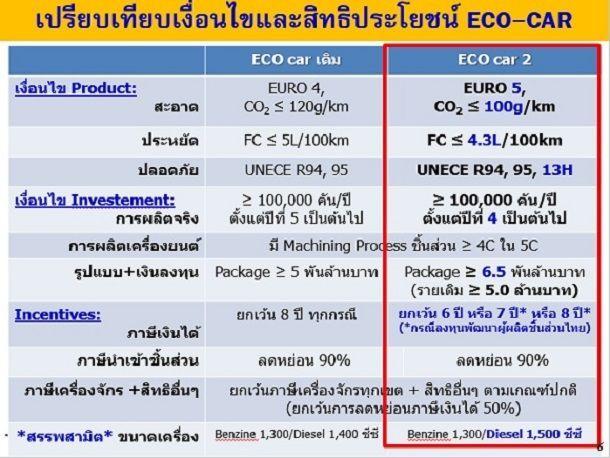 EcoCar