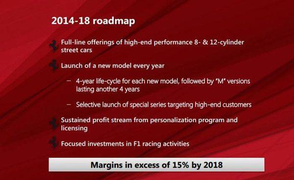 https://img.icarcdn.com/autospinn/body/Ferrari-plan-2.jpg