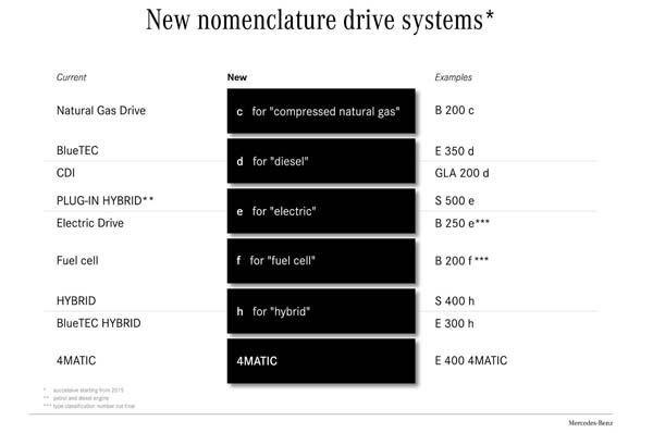 https://img.icarcdn.com/autospinn/body/Mercedes-Benz-confirms-nomenclature-2.jpg